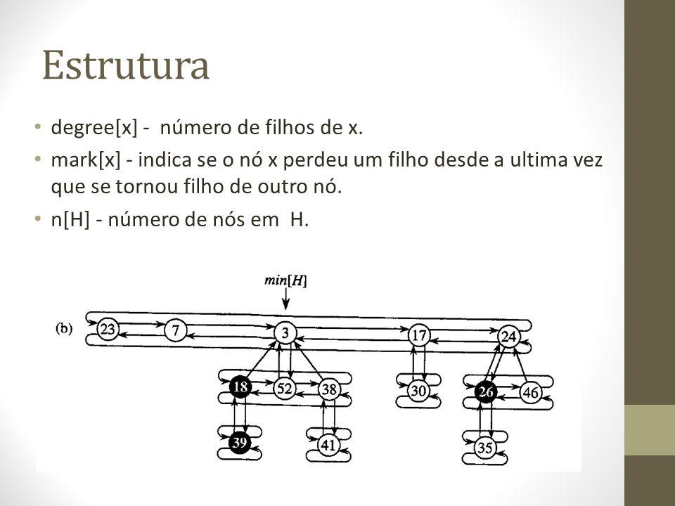 Estrutura degree[x] - número de filhos de x.